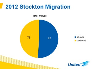 Stockton Data_Page_1