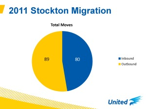 Stockton Data_Page_2