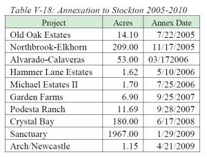 Annexations to Stockton, 2005-2010 (source: San Joaquin Local Agency Formation Commission)