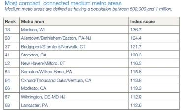 """From Smart Growth America's """"Measuring Sprawl 2014"""" report"""