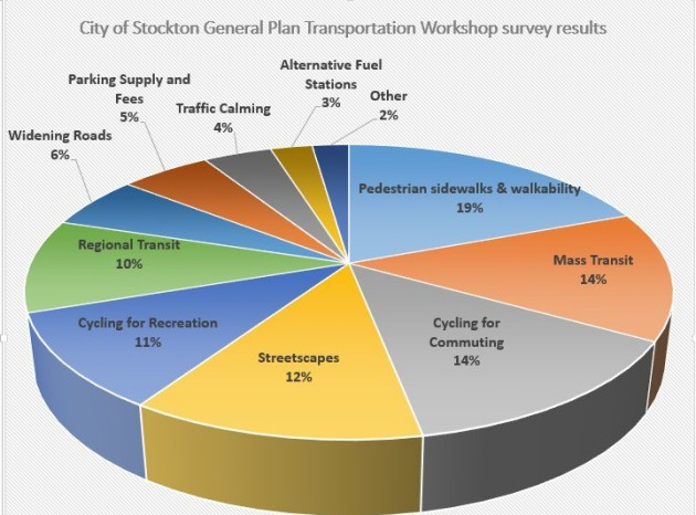 Source: City of Stockton, survey results from August